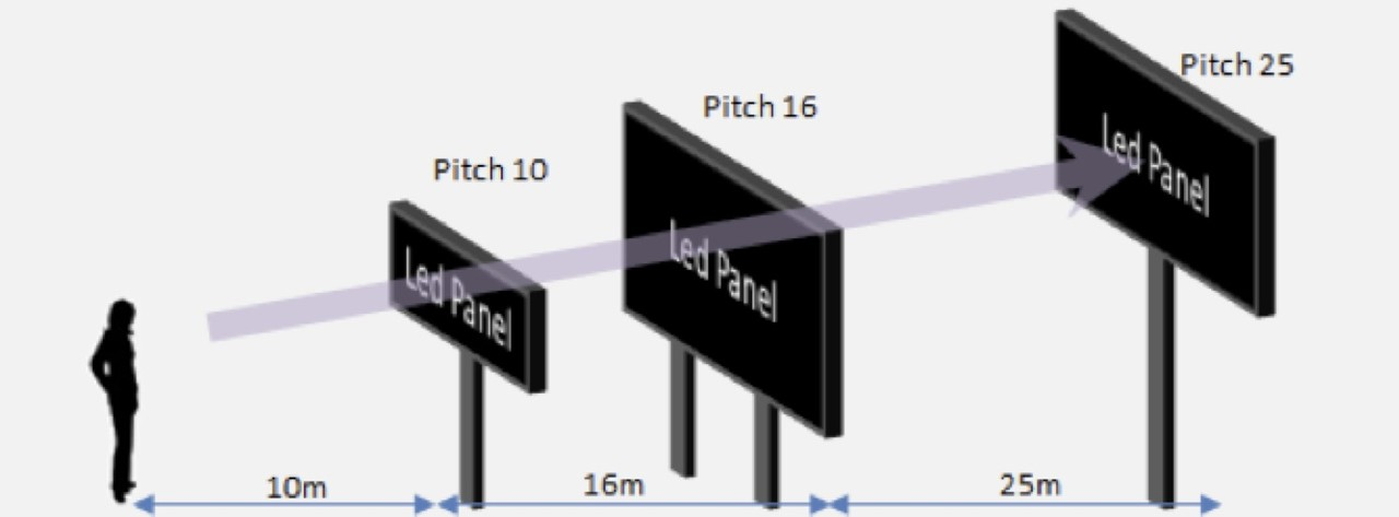 Outdoor LED ekranlarda Minimum ve Maksimum İzleme ve Okuma Mesafesi.